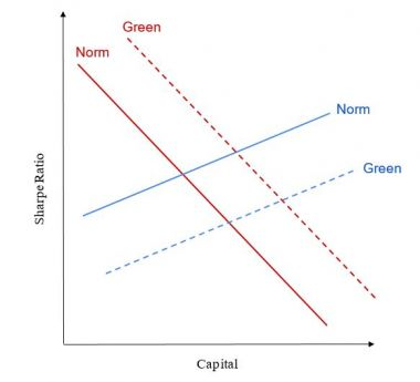 Figure 1: The capital supply (blue) and demand (red) curves for a single firm, with ('Green') and without ('Normal') the firm having positive sustainability characteristics.