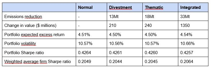 Table 1: Effects and results of green investors in equilibrium.