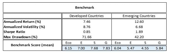 Exhibit 3: Benchmark results over the sample period 2010–2020 for developed and emerging countries