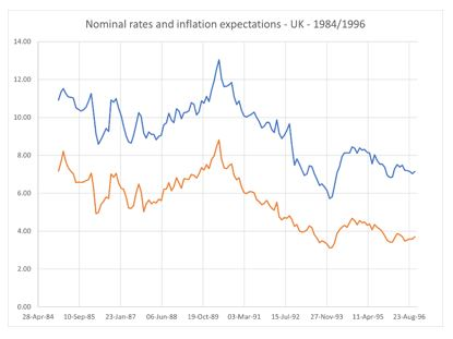 The time average of the continuously compounded UK nominal yields and UK inflation expectations (y-axis, in percentage points) for maturities from 1 to 10 years (x-axis, in years), for the period 1984:1997.