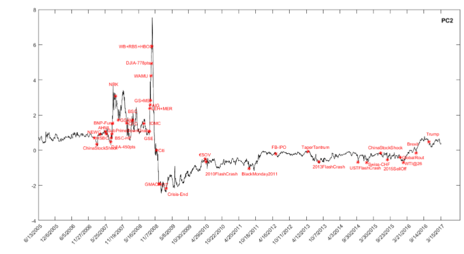 Time series of the second principal component, with selected salient liquidity-related market events as markers.