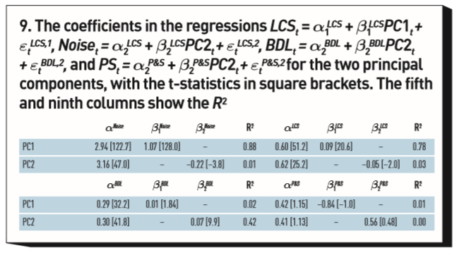 Coefficients in the regressions