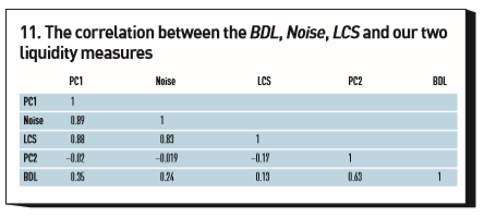 The correlation between the BDL, Noise, LCS and our two liquidity measures