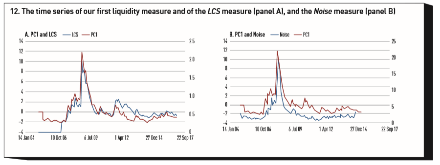 The time series of our first liquidity measure and of the LCS measure (left panel), and Noise measure (right panel)