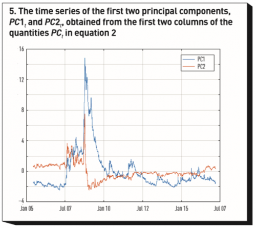 Time series of the first two principal components