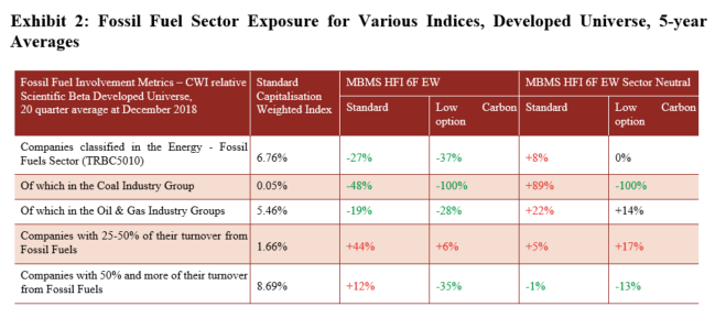 Fossil Fuel Sector Exposure for Various Indices