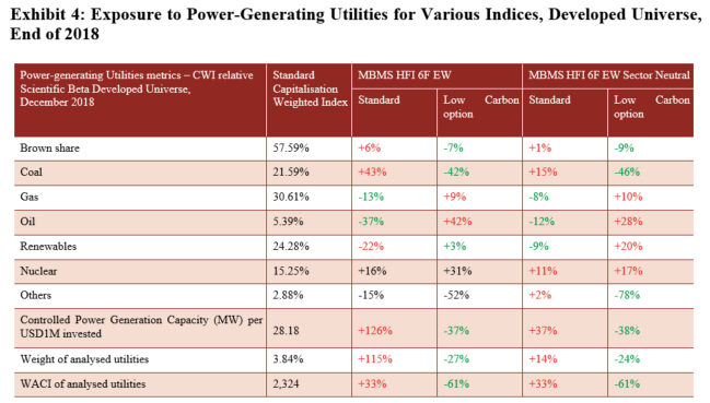 Exposure to Power Generating Utilities for Various  Indices