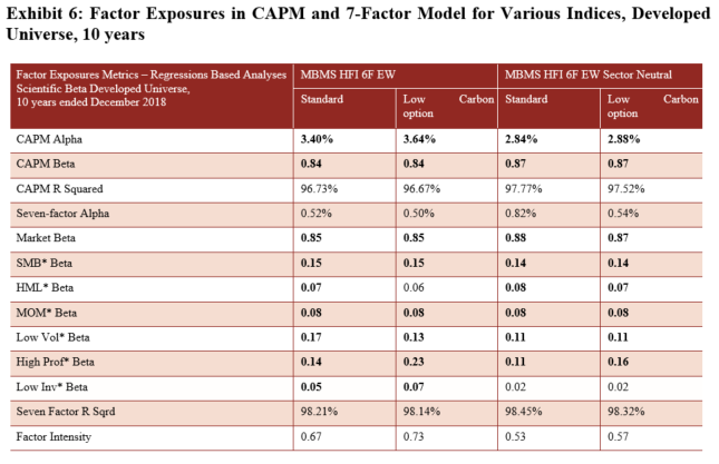 Factor Exposures in CAPM and 7-factor Model for Various Indices
