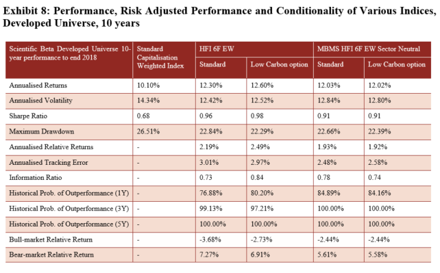 Performance, risk ajusted Developed Universe